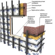 Фасадные системы Фасадные кассеты Элементы подконструкции Профнастил с